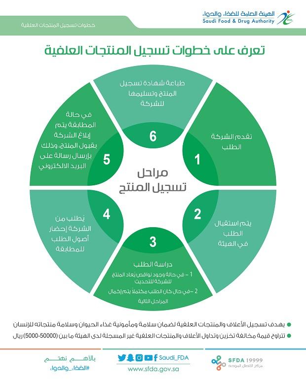 3 خطوات للحصول على ترخيص مصنع أعلاف و6 إجراءات لتسجيل المنتجات العلفية الهيئة العامة للغذاء والدواء